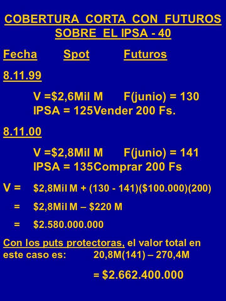 PUTS PROTECTORAS 125138 -270,4 M S G/P AL VENCIMIENTO G/P= $20,8M(I- 125) - $270,4M IPSA-40 125 V = $2,6MilM - $270,4M V = $20,8M(I)- $270,4M V = $2.3