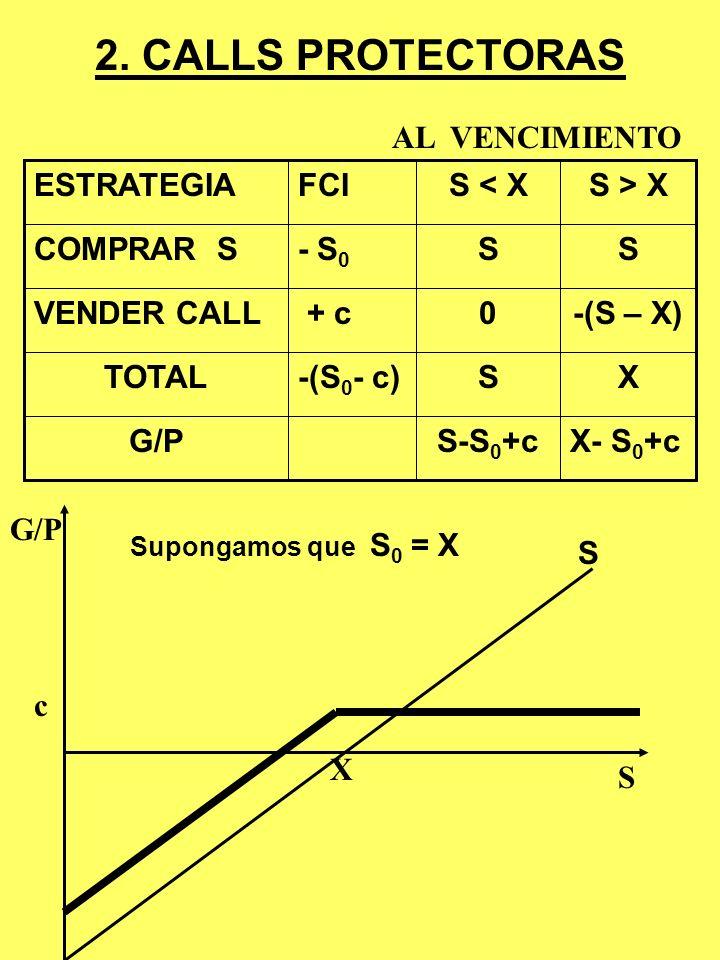 COBERTURA CORTA CON FUTUROS SOBRE EL IPSA - 40 FechaSpotFuturos 8.11.99 V =$2,6Mil MF(junio) = 130 IPSA = 125Vender 200 Fs. 8.11.00 V =$2,8Mil MF(juni