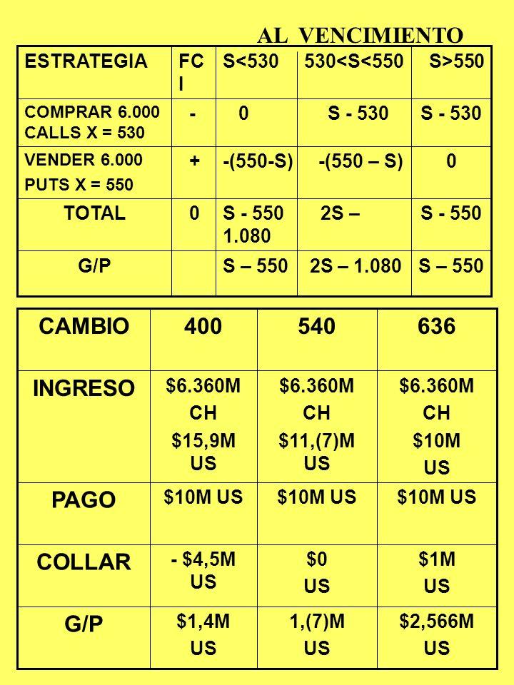 EL COLLAR D.Hacer cobertura con COLLAR: Compra de CALLS protectoras, financiándolas con venta de PUTS. Supongamos: c(S = 530;X = 530;T = 3meses) = p(S