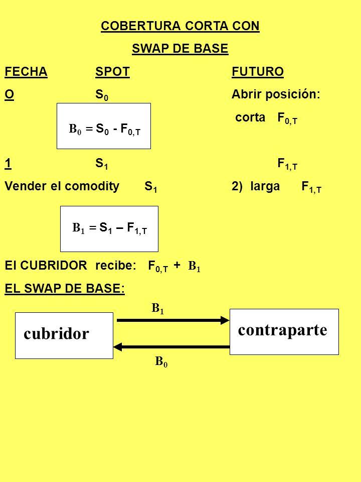 4.SWAP DE BASES En cual quier momento, k, la BASE k = C k – F k,T es una variable aleatoria y por lo tanto, la base representa riesgo. Este riesgo exi