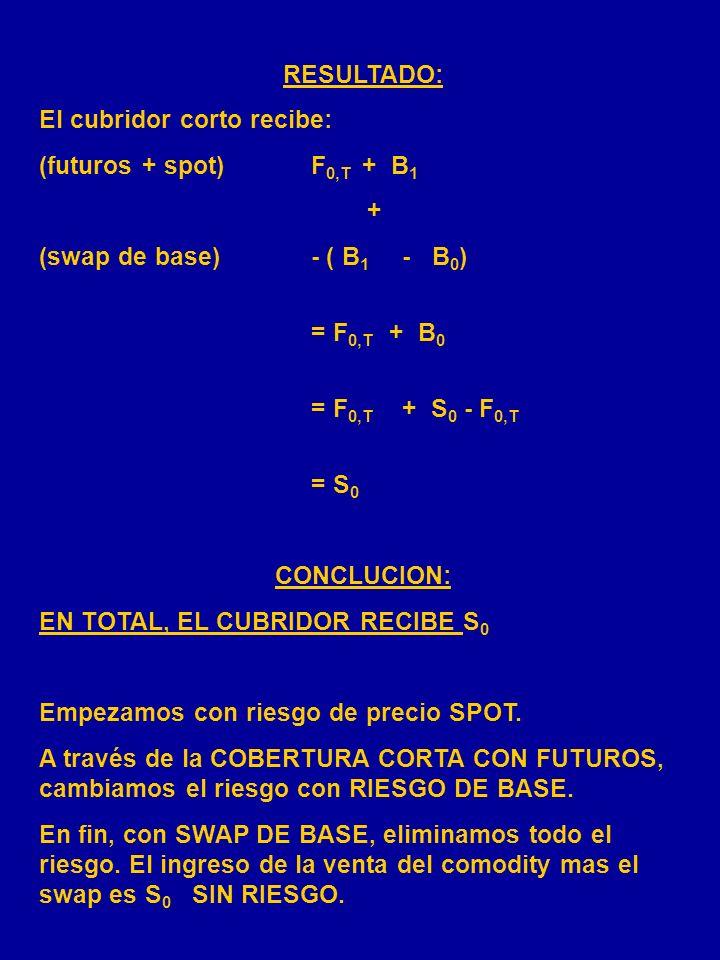 COBERTURA CORTA CON SWAP DE BASE FECHASPOTFUTURO OS 0 Abrir posición: cortaF 0,T 1S 1 F 1,T Vender el comodity S 1 2) larga F 1,T B 0 = S 0 - F 0,T B