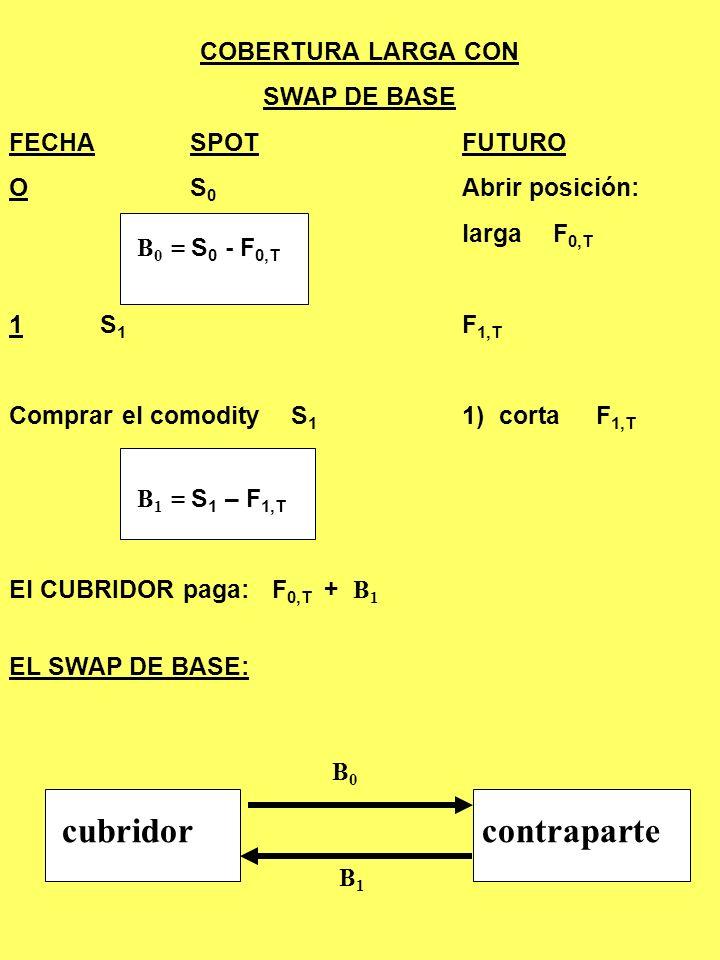 RESULTADO: El cubridor corto recibe: (futuros + spot)F 0,T + B 1 + (swap de base)- ( B 1 - B 0 ) = F 0,T + B 0 = F 0,T + S 0 - F 0,T = S 0 CONCLUCION: