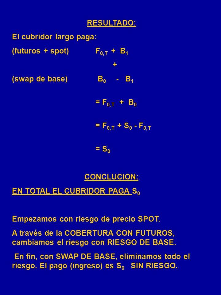 COBERTURA LARGA CON SWAP DE BASE FECHASPOTFUTURO OS 0 Abrir posición: largaF 0,T 1S 1 F 1,T Comprar el comodity S 1 1) corta F 1,T B 0 = S 0 - F 0,T B