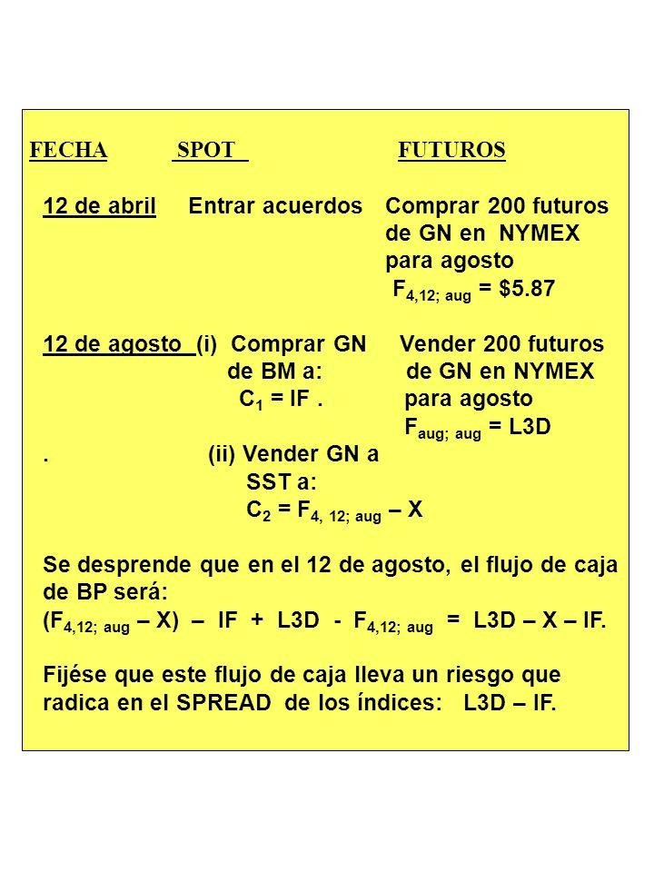 EJEMPLO: DE LA SALA DE NEGOCIOS DE DERIVADOS DE BP Definiciones de dos índices: L3D= Índice de los tres últimos días = Promedio ponderado de los preci
