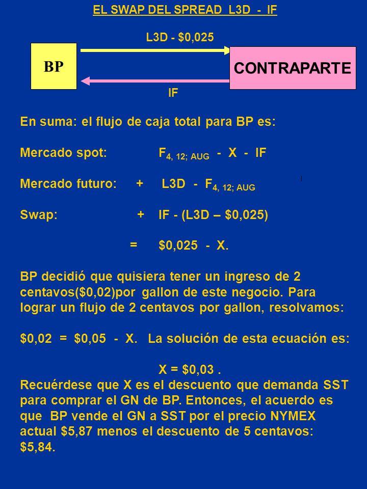 ¿ Cómo puede BP eliminar el riesgo de dicho SPREAD? BP decide eliminar el riesgo del SPREAD L3D – IF a través de un swap. Claro que el swap debe ser f