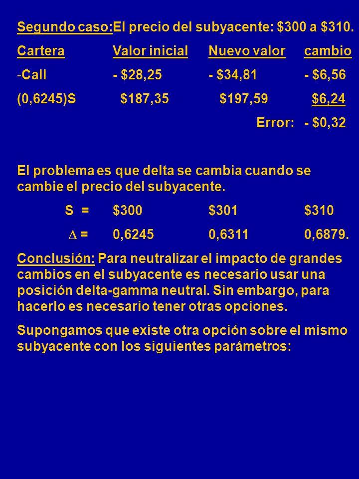 ESTRATEGIA DE DELTA NEUTRAL Supongamos que la opción arriba está vendida: W 0 = - 1 posición corta en la call. Para neutralizar la exposición de riesg