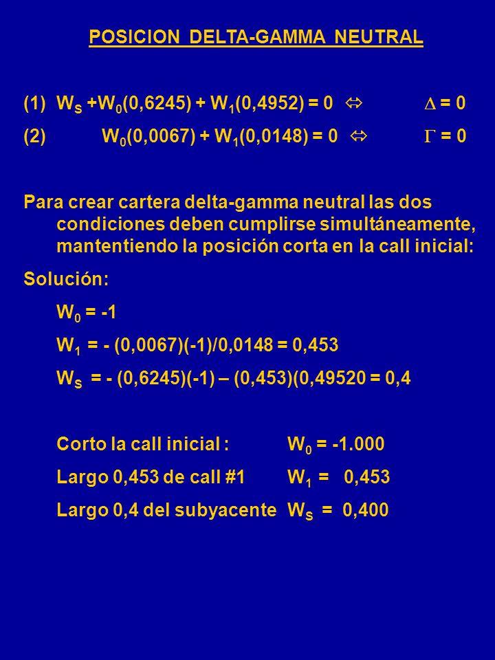 Call inicial(#0)Call (#1)S = $300 X = $300X = $305 T = 365 díasT = 90 días = 0,18 = 0,18 r = 0,08 d = 0,03 c = $28,45c = $10,02 = 0,6245 = 0,4952 = 0,