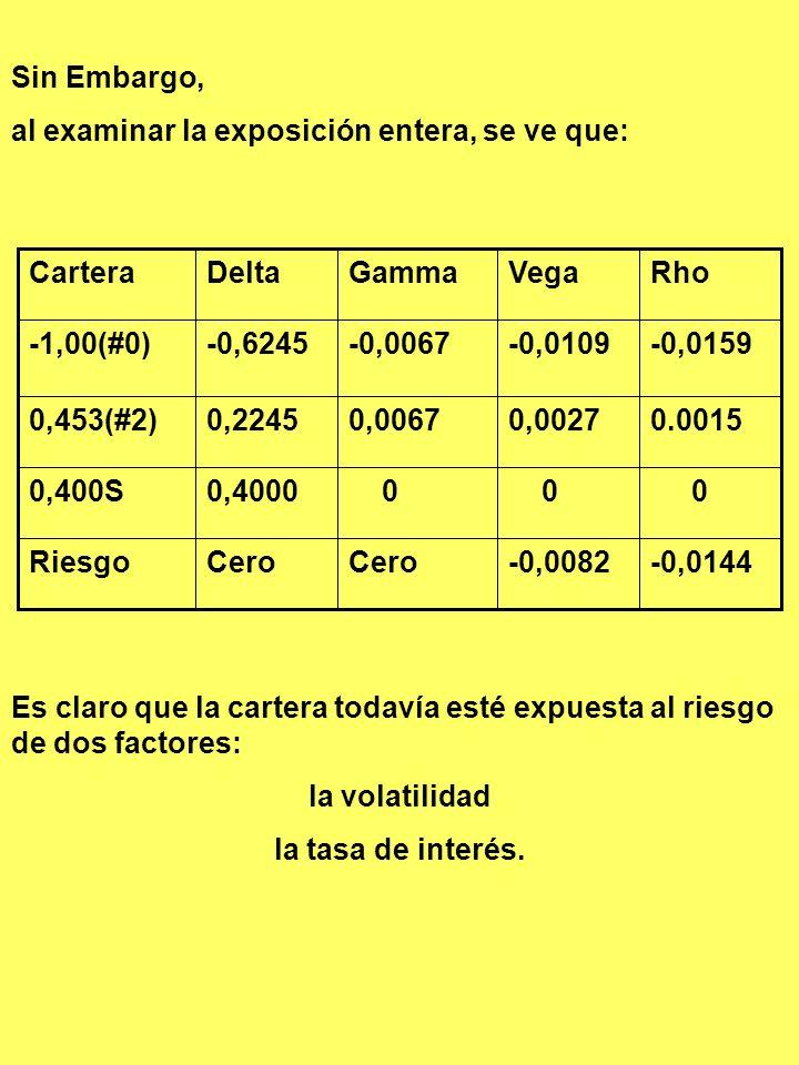 LA CARTERA DELTA-GAMMA NEUTRAL Primer caso:El precio del subyacente: $300 a $301. CarteraValor inicialNuevo valorcambio (-1,0)#0- $28,25- $28,88- $0,6