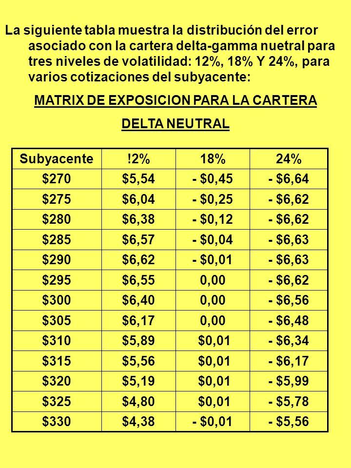 La siguiente tabla muestra la distribución del error asociado con la cartera delta – nuetral para tres niveles de volatilidad: 12%, 18% Y 24%, para va