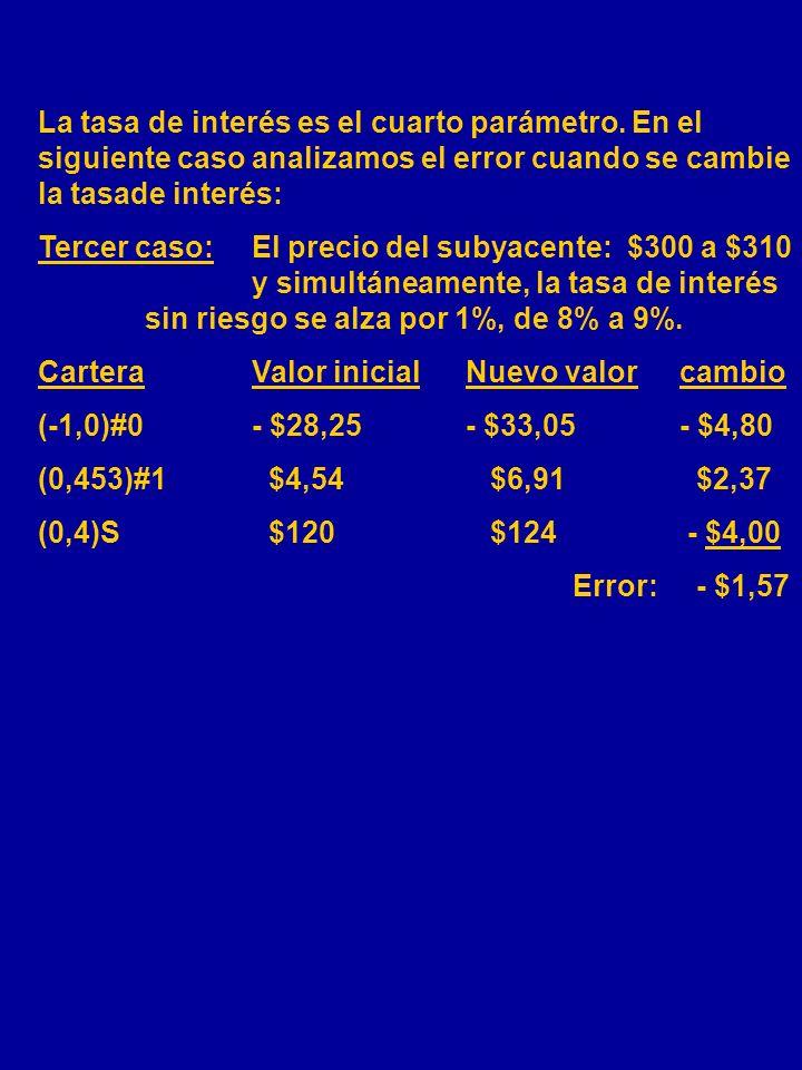 La siguiente tabla muestra la distribución del error asociado con la cartera delta-gamma nuetral para tres niveles de volatilidad: 12%, 18% Y 24%, par
