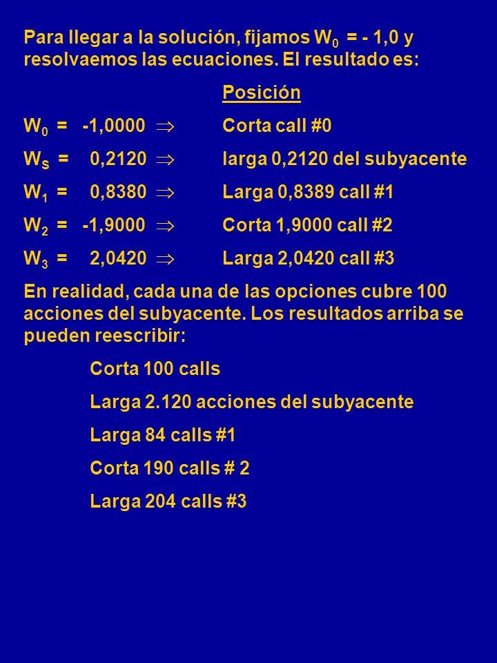 Delta = = 0 W S +W 0 (0,6245)+W 1 (0,4952)+W 2 (0,6398)+W 3 (0,5931) = 0 Gamma = = 0 W 0 (0,0067)+W 1 (0,0148)+W 2 (0,0138)+W 3 (0,0100) = 0 Vega = =