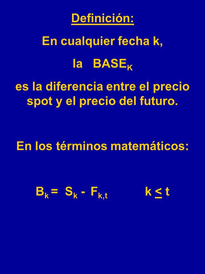 La COBERTURA En términos matemáticos: F k,t =El precio del futuro en la fecha k para entrega en la fecha t.k < t K=la fecha corriente t=la fecha de la