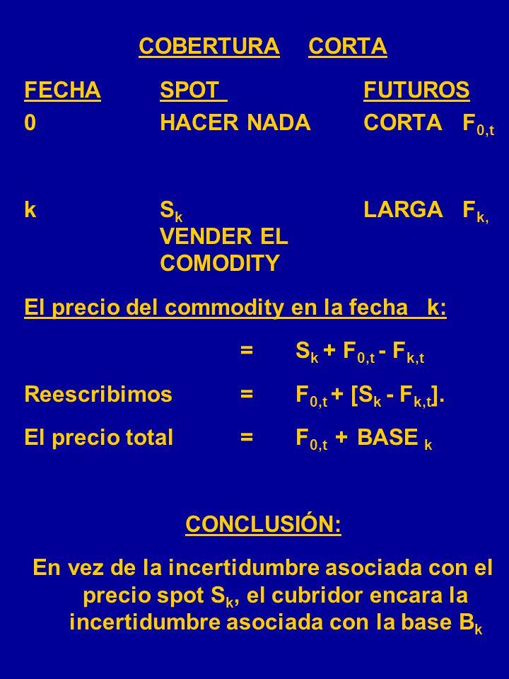 COBERTURA LARGA FECHASPOTFUTUROS 0HACER NADA LARGA F 0,t kS k CORTA F k, COMPRAR EL COMMODITY El costo del comodity en la fecha k: =S k + F 0,t - F k,