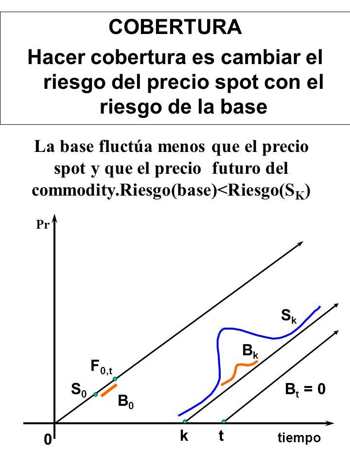 OCTUBRENOVIEMBREDICIEMBRE PRECIO DEL FUTURO PRECIO SPOT ENTREGA 81 80 79 BASE = [SPOT - FUTURO] 82 La base converge a cero en la fecha de la entrega C