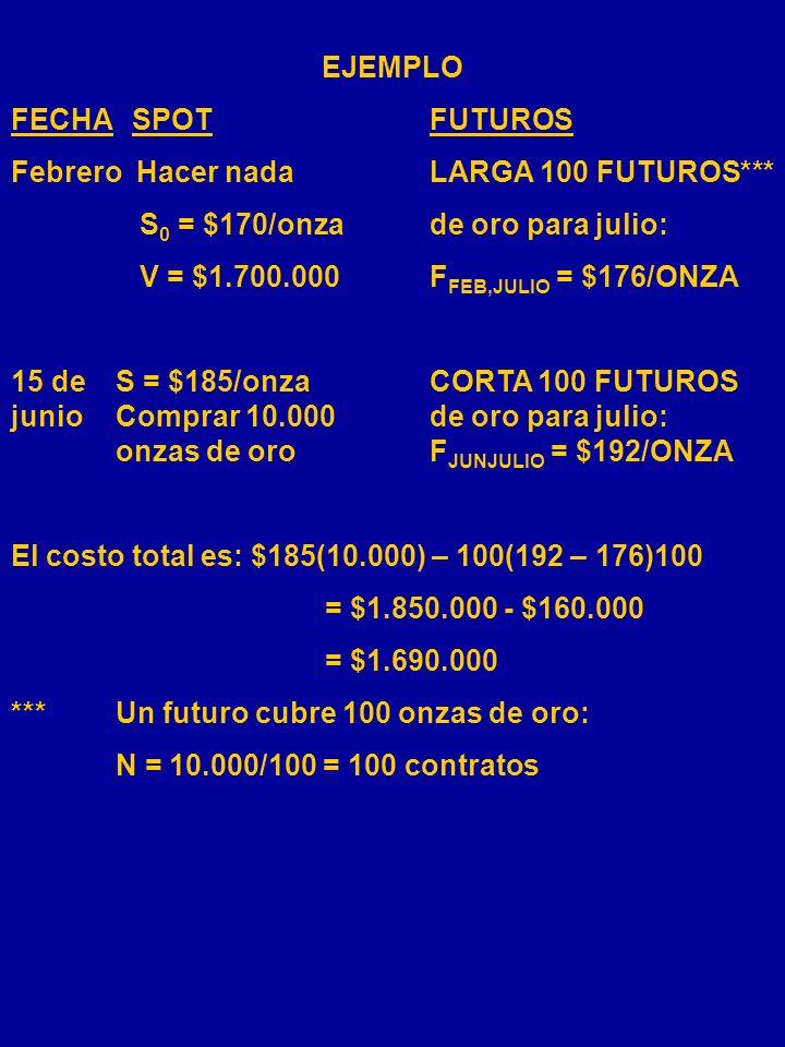 COBERTURA LARGA FECHASPOTFUTUROS 0HACER NADA LARGA 800 S k = ¥100/$F 0,t = ¥ 125/$ V = $100M kS k = ¥ 80/$CORTA COMPRARF k, = ¥ 100/$ 5.000 TOYOTAS El