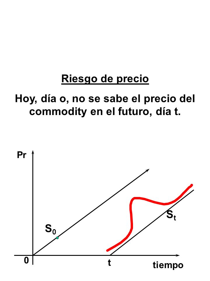 0 Pr S0S0 t tiempo StSt Riesgo de precio Hoy, día o, no se sabe el precio del commodity en el futuro, día t.