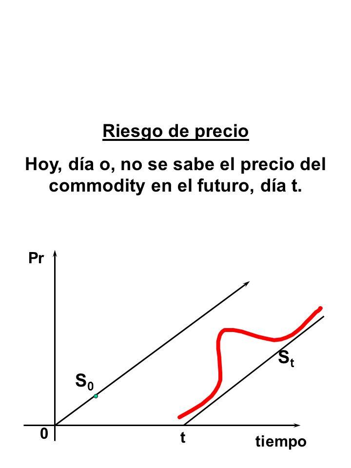 Al Vencimiento pS-X+p G/P 0-(X-S) + p TOTAL 0-(X-S) + pVender PUT S > X S X F.C.IESTRATEGIA MAl vencimiento p 0 X S