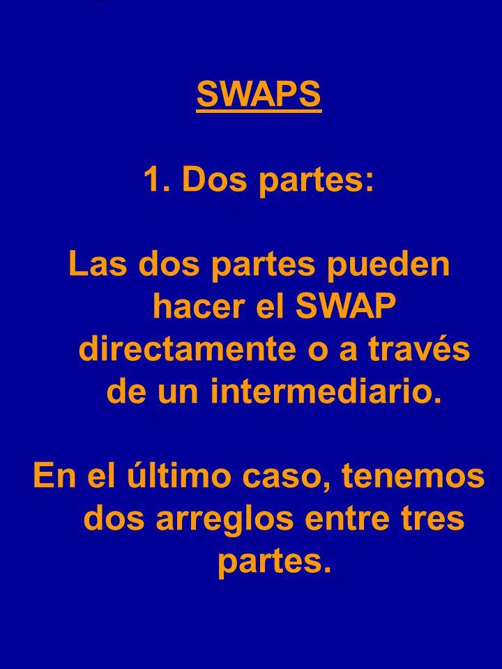 Se desprende que en un swap se involucran: 1.Dos partes 2. Un monto nocional 3.Flujos de caja 4.Arreglo de pagos 5.Un acuerdo sobre cómo resolver prob