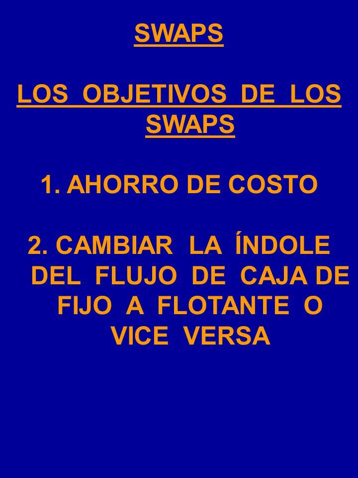 SWAPS 5. Un acuerdo sobre cómo resolver problemas: Los swaps se negocian en mercados Over The Counter. Es decir, que no son mercados organizados. Por