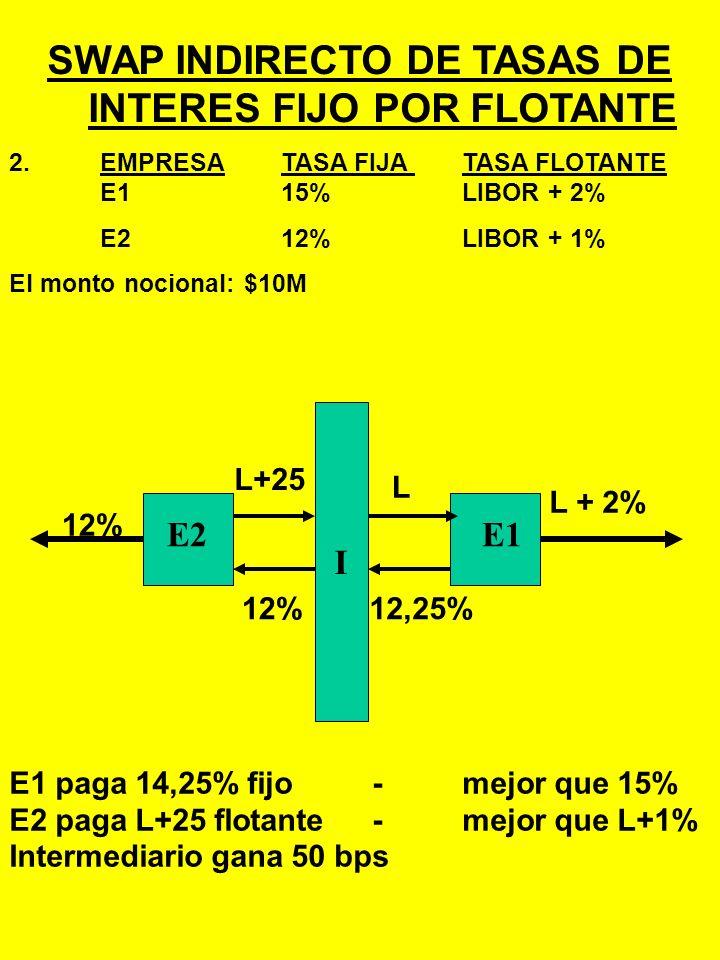 SWAP DIRECTO DE TASAS DE INTERES FIJO POR FLOTANTE 1.SWAP DIRECTO: FIJO POR FLOTANTE: EMPRESATASA FIJA TASA FLOTANTE E115%LIBOR + 2% E212%LIBOR + 1% E