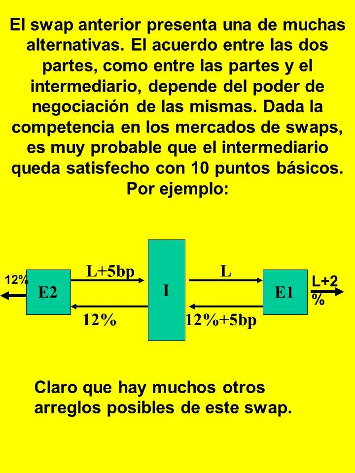 SWAP INDIRECTO DE TASAS DE INTERES FIJO POR FLOTANTE 2.EMPRESATASA FIJA TASA FLOTANTE E115%LIBOR + 2% E212%LIBOR + 1% El monto nocional: $10M E2E1 I 1
