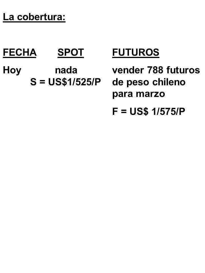 Q2. a:El riesgo del importador es que se desprecie el peso chileno y tendria que pagar más pesos de lo que podría pagar si lo hiciera hoy. (También ex