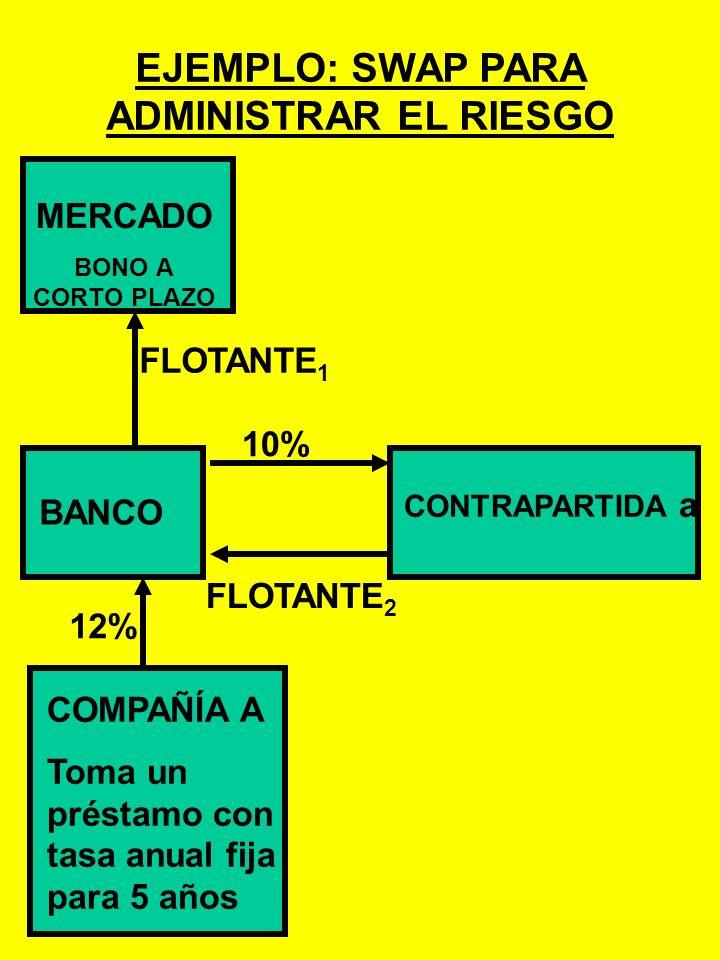e: Parte a) Según el contrato forward, el importador compra US$s por 500P. Parte b) FECHASPOTFUTUROS HoynadaComprar 788 futuros de peso chileno para m