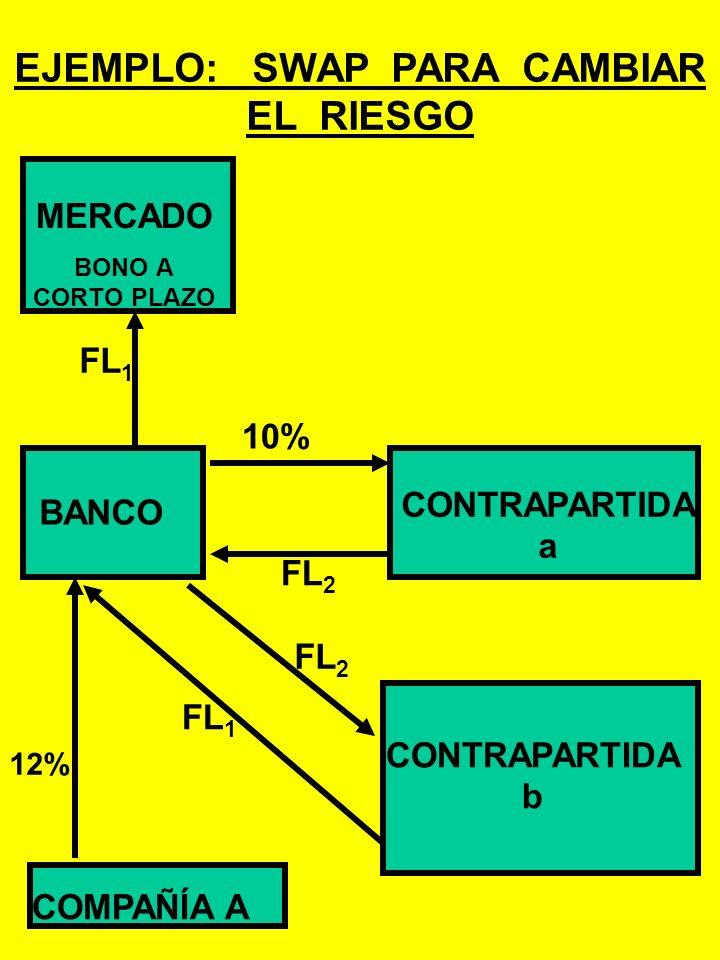 FLUJO DE CAJA DEL BANCO: 12% - FLOTANTE 1 + FLOTANTE 2 – 10% = 2% + SPREAD SPREAD = FLOTANTE 2 - FLOTANTE 1 RESULTADO El banco cambia el riesgo asocia