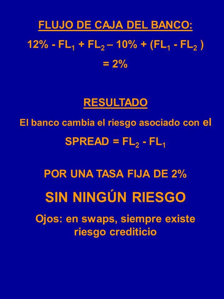 EJEMPLO: SWAP PARA CAMBIAR EL RIESGO MERCADO BONO A CORTO PLAZO BANCO 12% 10%10% COMPAÑÍA A FL 1 CONTRAPARTIDA a FL 2 CONTRAPARTIDA b FL 1 FL 2
