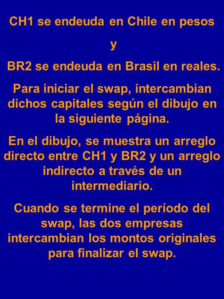 SWAP DE DIVISAS FIJO POR FIJO $ = Peso chileno R = Real brasilero CH1, una empresa chilena necesita financiar un proyecto en Brasil, mientras que la e