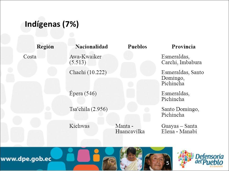 5 RegiónNacionalidadPueblosProvincia CostaAwa-Kwaiker (5.513) Esmeraldas, Carchi, Imbabura Chachi (10.222)Esmeraldas, Santo Domingo, Pichincha Épera (546)Esmeraldas, Pichincha Tsa chila (2.956) KichwasManta - Huancavilka Santo Domingo, Pichincha Guayas – Santa Elena - Manabí Indígenas (7%)