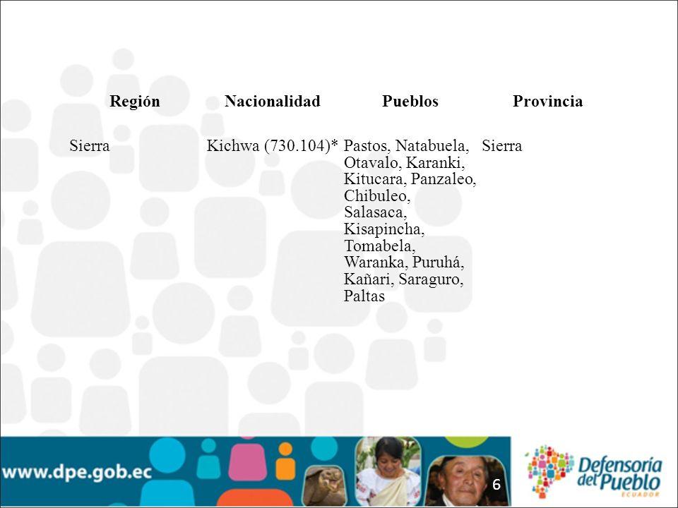 6 RegiónNacionalidadPueblosProvincia SierraKichwa (730.104)*Pastos, Natabuela, Otavalo, Karanki, Kitucara, Panzaleo, Chibuleo, Salasaca, Kisapincha, T