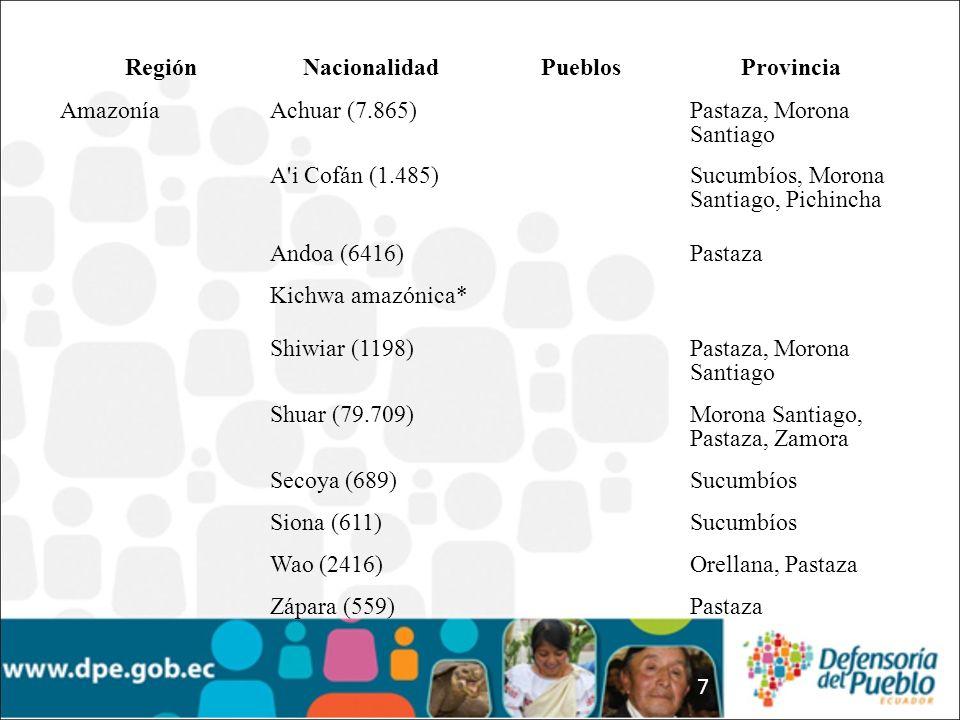 7 RegiónNacionalidadPueblosProvincia AmazoníaAchuar (7.865)Pastaza, Morona Santiago A i Cofán (1.485)Sucumbíos, Morona Santiago, Pichincha Andoa (6416)Pastaza Kichwa amazónica* Shiwiar (1198)Pastaza, Morona Santiago Shuar (79.709)Morona Santiago, Pastaza, Zamora Secoya (689)Sucumbíos Siona (611)Sucumbíos Wao (2416)Orellana, Pastaza Zápara (559)Pastaza
