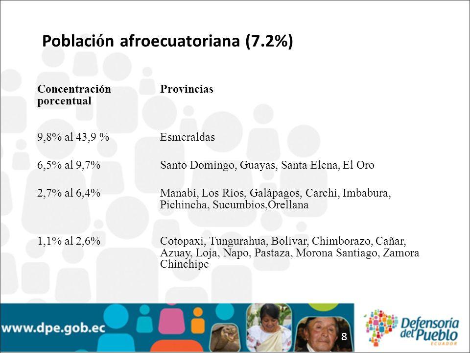 8 Concentración porcentual Provincias 9,8% al 43,9 %Esmeraldas 6,5% al 9,7%Santo Domingo, Guayas, Santa Elena, El Oro 2,7% al 6,4%Manabí, Los Ríos, Galápagos, Carchi, Imbabura, Pichincha, Sucumbios,Orellana 1,1% al 2,6%Cotopaxi, Tungurahua, Bolívar, Chimborazo, Cañar, Azuay, Loja, Napo, Pastaza, Morona Santiago, Zamora Chinchipe Poblaci ó n afroecuatoriana (7.2%)