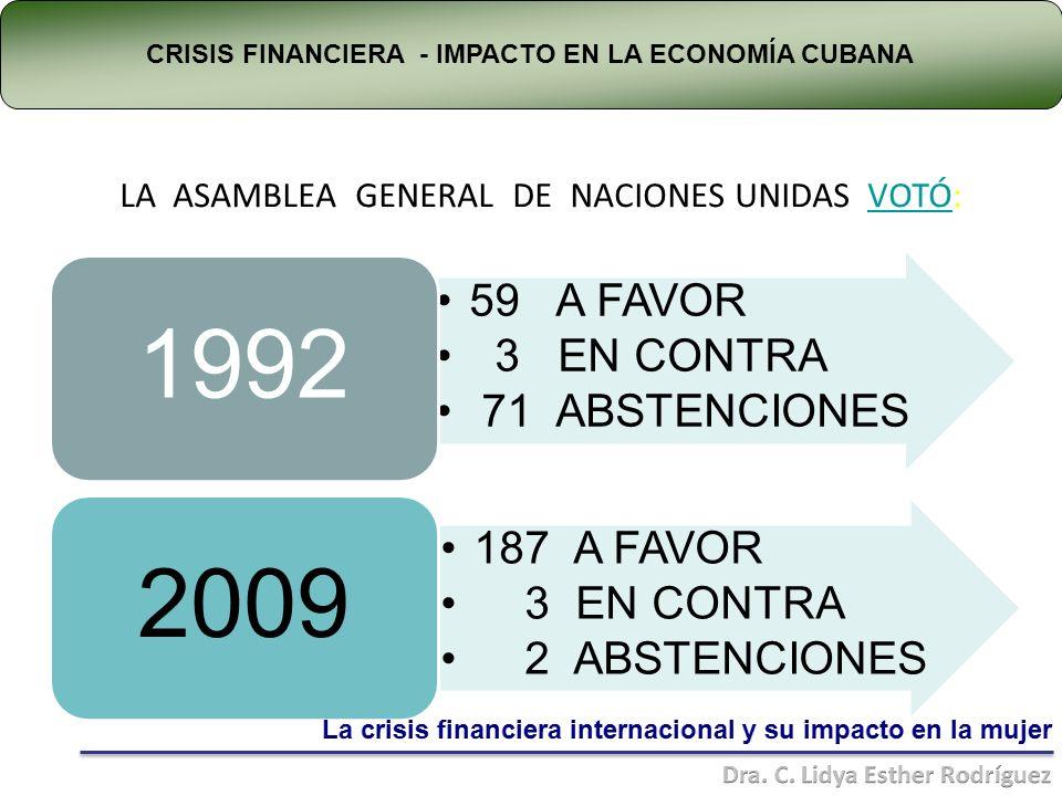 LA ASAMBLEA GENERAL DE NACIONES UNIDAS VOTÓ: 59 A FAVOR 3 EN CONTRA 71 ABSTENCIONES 1992 187 A FAVOR 3 EN CONTRA 2 ABSTENCIONES 2009 CRISIS FINANCIERA - IMPACTO EN LA ECONOMÍA CUBANA
