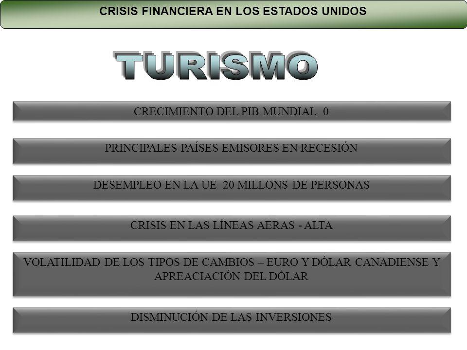 CRISIS EN LAS LÍNEAS AERAS - ALTA CRECIMIENTO DEL PIB MUNDIAL 0 PRINCIPALES PAÍSES EMISORES EN RECESIÓN DESEMPLEO EN LA UE 20 MILLONS DE PERSONAS VOLATILIDAD DE LOS TIPOS DE CAMBIOS – EURO Y DÓLAR CANADIENSE Y APREACIACIÓN DEL DÓLAR CRISIS FINANCIERA EN LOS ESTADOS UNIDOS DISMINUCIÓN DE LAS INVERSIONES