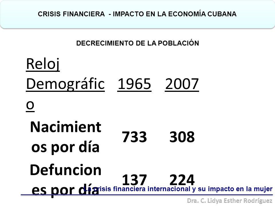Reloj Demográfic o 19652007 Nacimient os por día 733308 Defuncion es por día 137224 Crecimient o natural 59684 CRISIS FINANCIERA - IMPACTO EN LA ECONOMÍA CUBANA DECRECIMIENTO DE LA POBLACIÓN DECRECIMIENTO DE LA POBLACIÓN