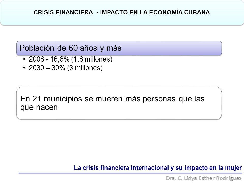 Población de 60 años y más 2008 - 16,6% (1,8 millones) 2030 – 30% (3 millones) En 21 municipios se mueren más personas que las que nacen CRISIS FINANCIERA - IMPACTO EN LA ECONOMÍA CUBANA