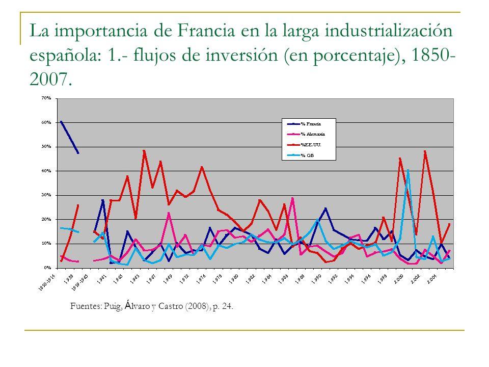 La importancia de Francia en la larga industrialización española: 1.- flujos de inversión (en porcentaje), 1850- 2007.