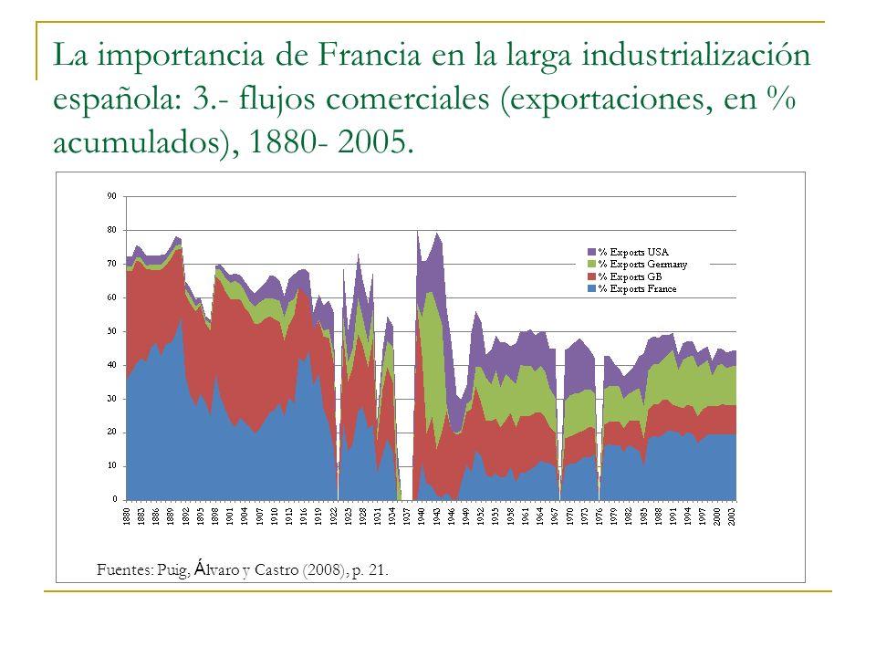 La importancia de Francia en la larga industrialización española: 3.- flujos comerciales (exportaciones, en % acumulados), 1880- 2005.