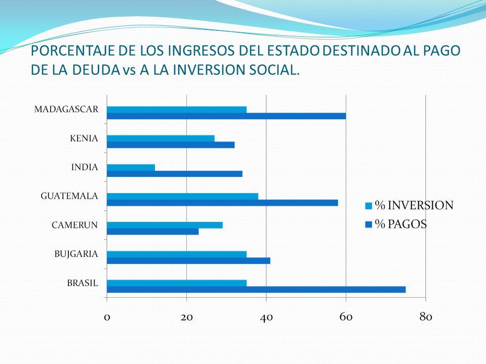 PORCENTAJE DE LOS INGRESOS DEL ESTADO DESTINADO AL PAGO DE LA DEUDA vs A LA INVERSION SOCIAL.
