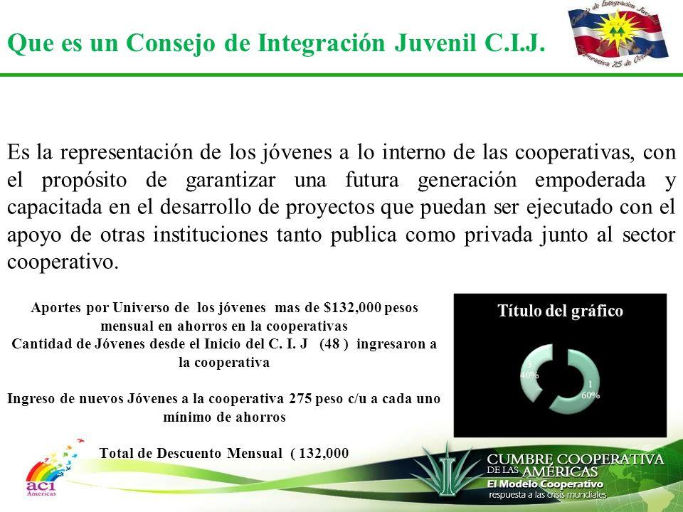 Aportes por Universo de los jóvenes mas de $132,000 pesos mensual en ahorros en la cooperativas Cantidad de Jóvenes desde el Inicio del C.