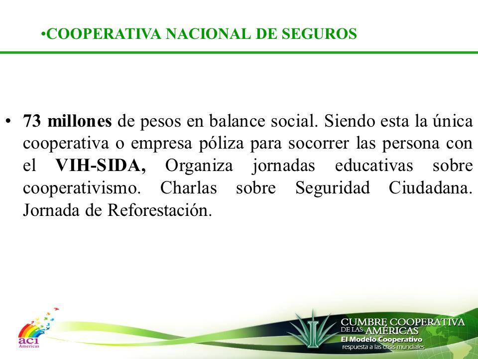 COOPERATIVA NACIONAL DE SEGUROS 73 millones de pesos en balance social.