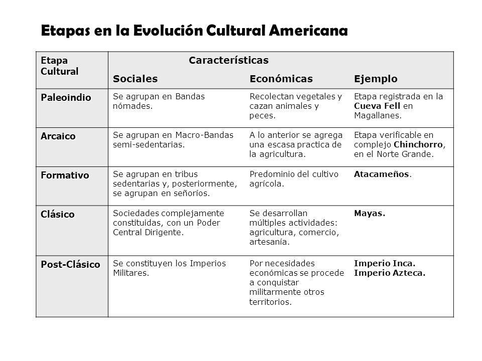 EtapaCultural Características SocialesEconómicasEjemplo Paleoindio Se agrupan en Bandas nómades. Recolectan vegetales y cazan animales y peces. Etapa