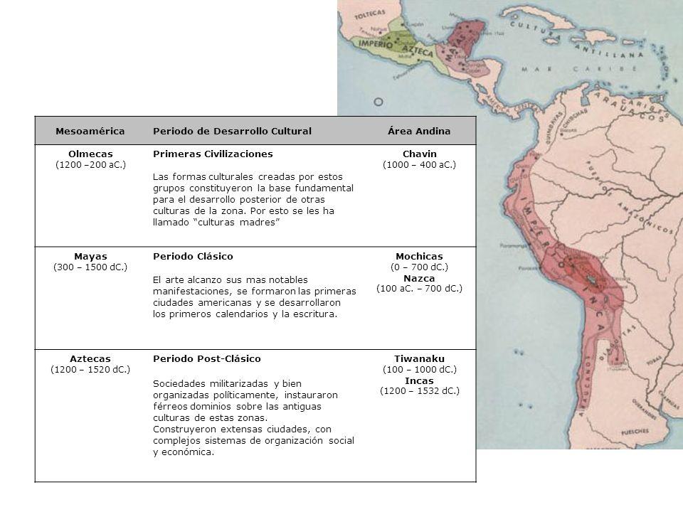 MesoaméricaPeriodo de Desarrollo CulturalÁrea Andina Olmecas (1200 –200 aC.) Primeras CivilizacionesChavin (1000 – 400 aC.) Las formas culturales crea