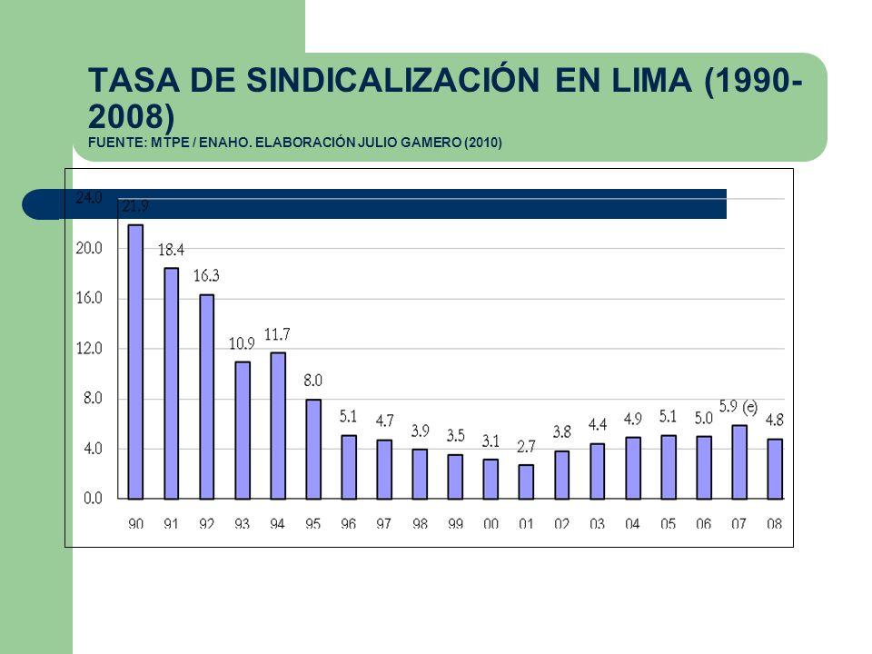 TASA DE SINDICALIZACIÓN EN LIMA (1990- 2008) FUENTE: MTPE / ENAHO. ELABORACIÓN JULIO GAMERO (2010)