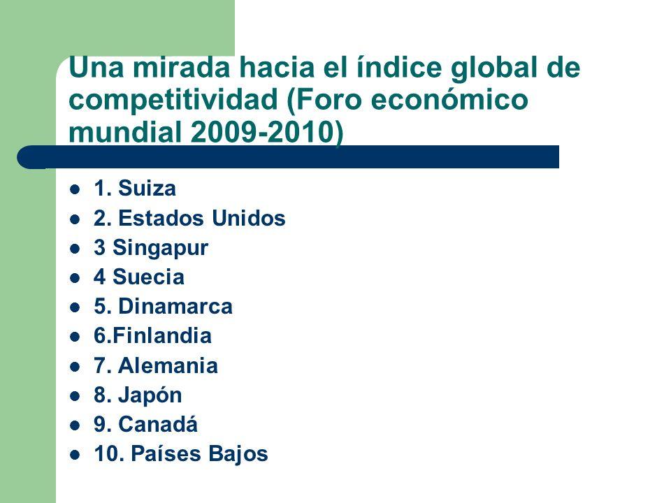 Una mirada hacia el índice global de competitividad (Foro económico mundial 2009-2010) 1. Suiza 2. Estados Unidos 3 Singapur 4 Suecia 5. Dinamarca 6.F