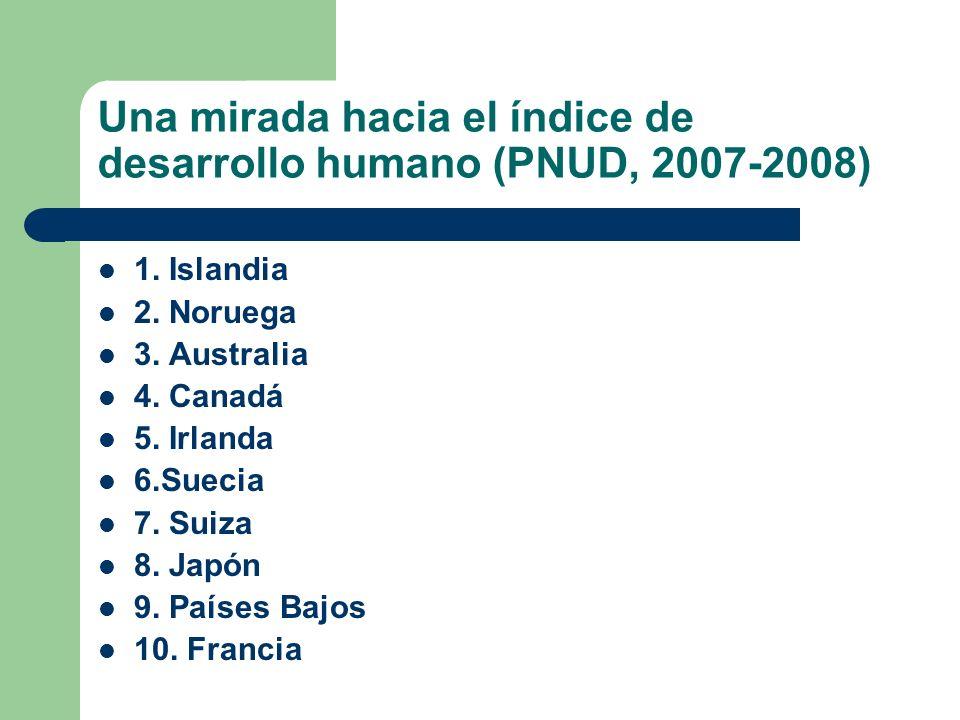 Una mirada hacia el índice de desarrollo humano (PNUD, 2007-2008) 1. Islandia 2. Noruega 3. Australia 4. Canadá 5. Irlanda 6.Suecia 7. Suiza 8. Japón