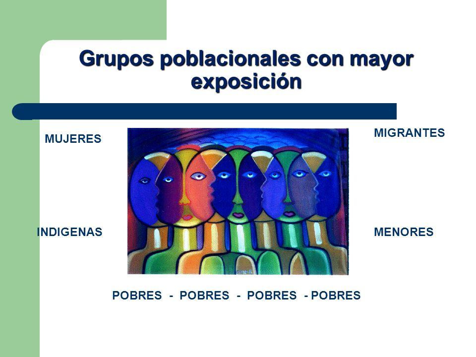 MUJERES MIGRANTES INDIGENASMENORES POBRES - POBRES - POBRES - POBRES Grupos poblacionales con mayor exposición