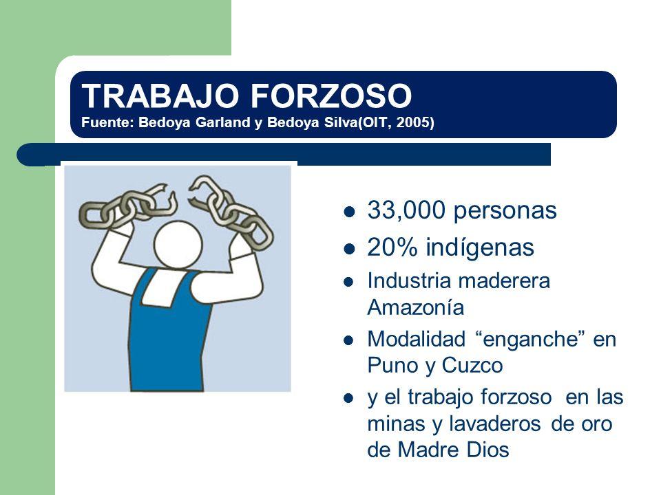 TRABAJO FORZOSO Fuente: Bedoya Garland y Bedoya Silva(OIT, 2005) 33,000 personas 20% indígenas Industria maderera Amazonía Modalidad enganche en Puno